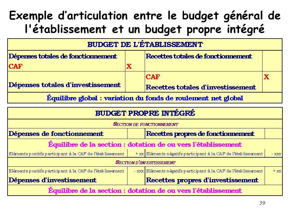 39 Exemple darticulation entre le budget général de l'établissement et un budget propre intégré