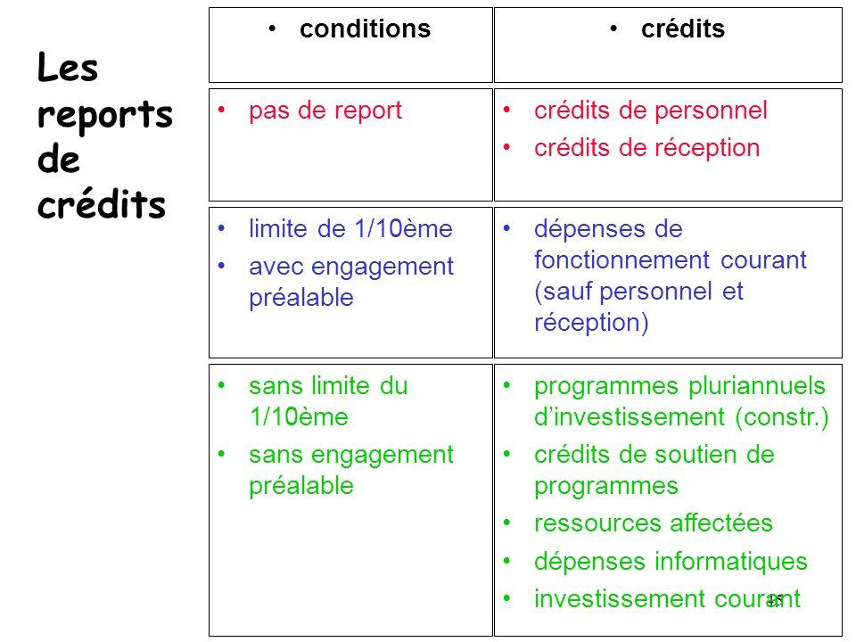 45 Les reports de crédits conditionscrédits pas de reportcrédits de personnel crédits de réception limite de 1/10ème avec engagement préalable dépense