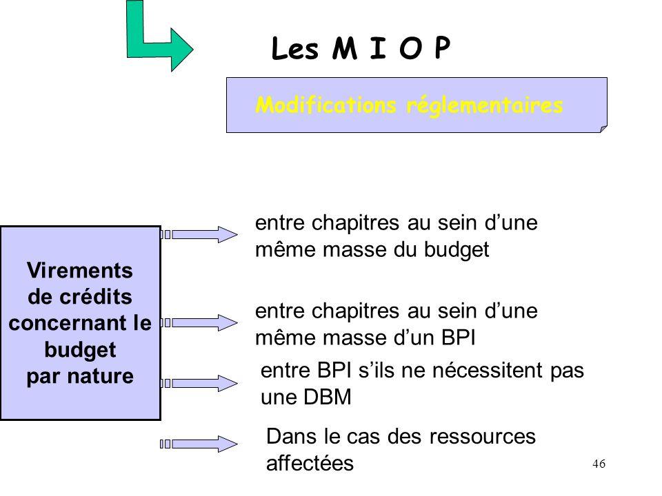 46 Les M I O P Modifications réglementaires Virements de crédits concernant le budget par nature entre chapitres au sein dune même masse du budget ent