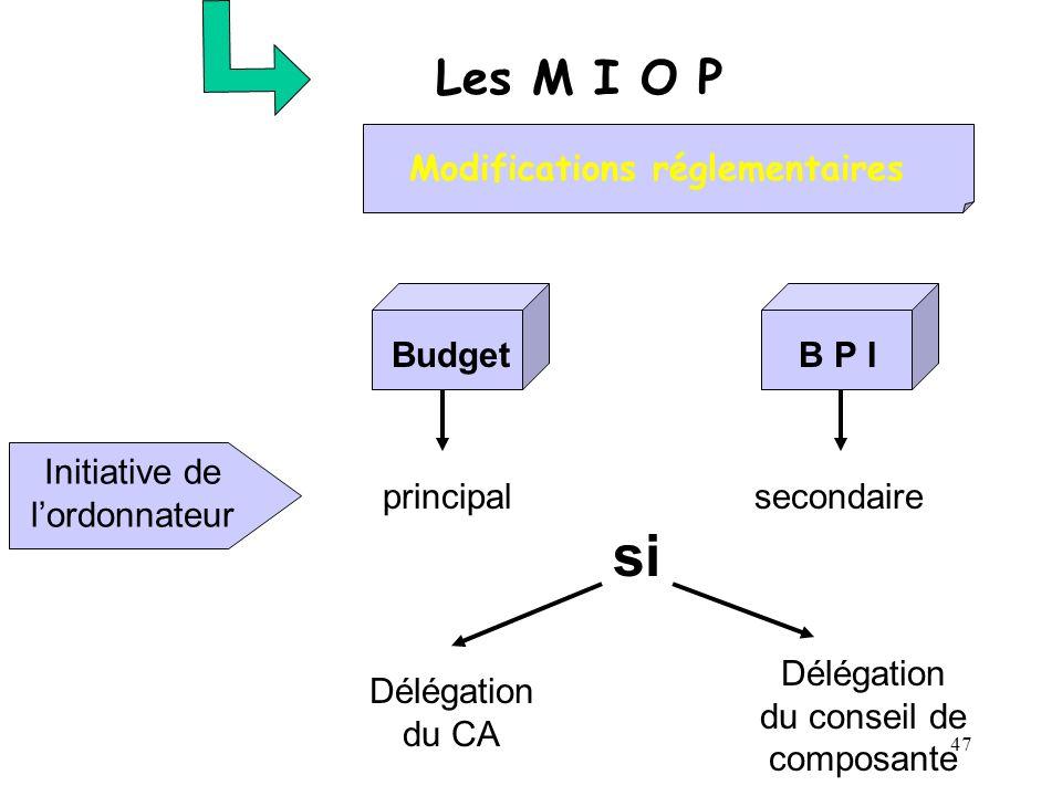 47 Les M I O P Modifications réglementaires BudgetB P I principalsecondaire si Délégation du CA Délégation du conseil de composante Initiative de lord