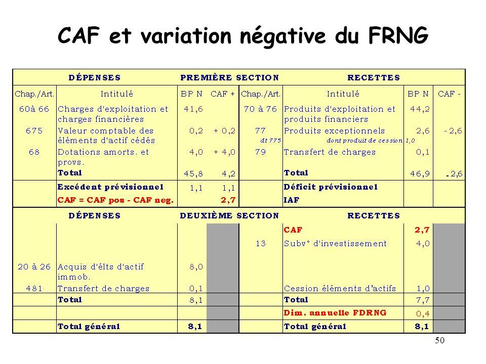 50 CAF et variation négative du FRNG
