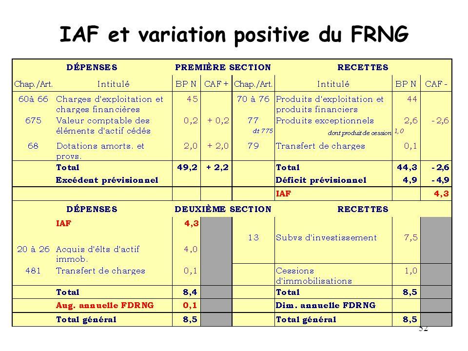 52 IAF et variation positive du FRNG