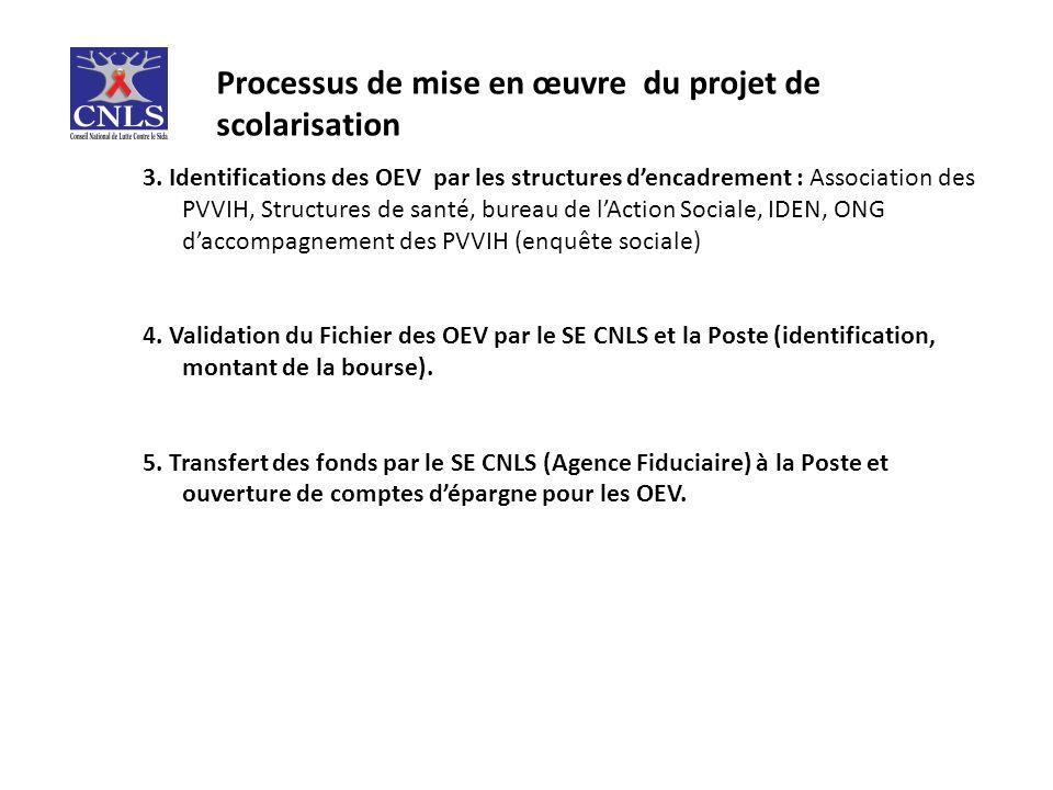 Processus de mise en œuvre du projet de scolarisation 3.