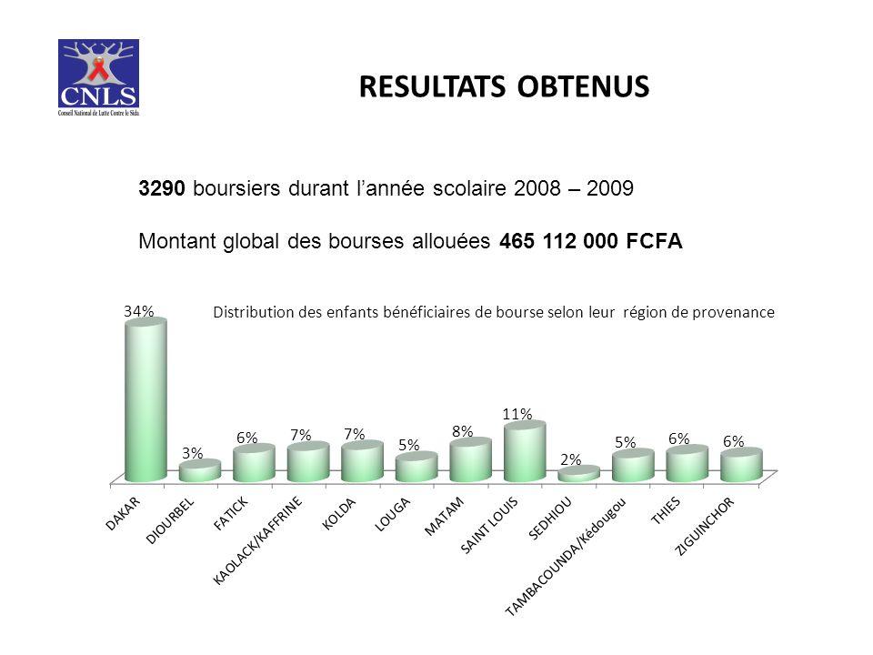 RESULTATS OBTENUS 3290 boursiers durant lannée scolaire 2008 – 2009 Montant global des bourses allouées 465 112 000 FCFA