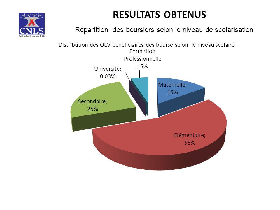 RESULTATS OBTENUS Répartition des boursiers selon le niveau de scolarisation
