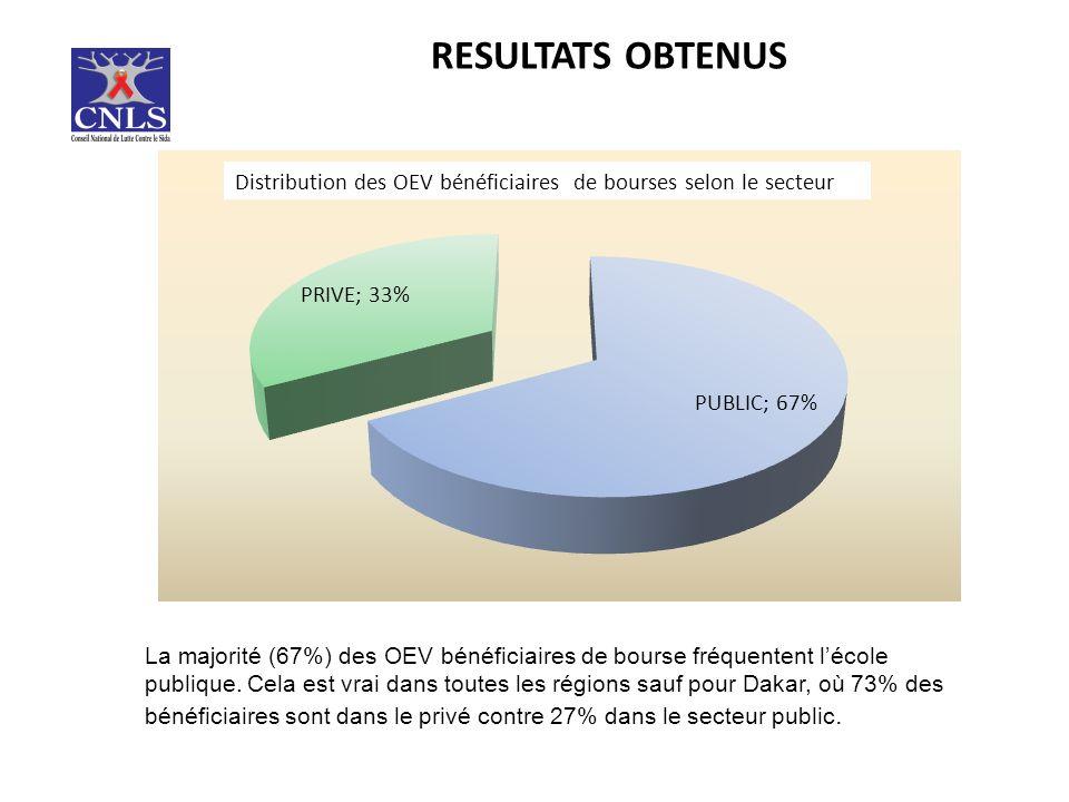RESULTATS OBTENUS La majorité (67%) des OEV bénéficiaires de bourse fréquentent lécole publique.