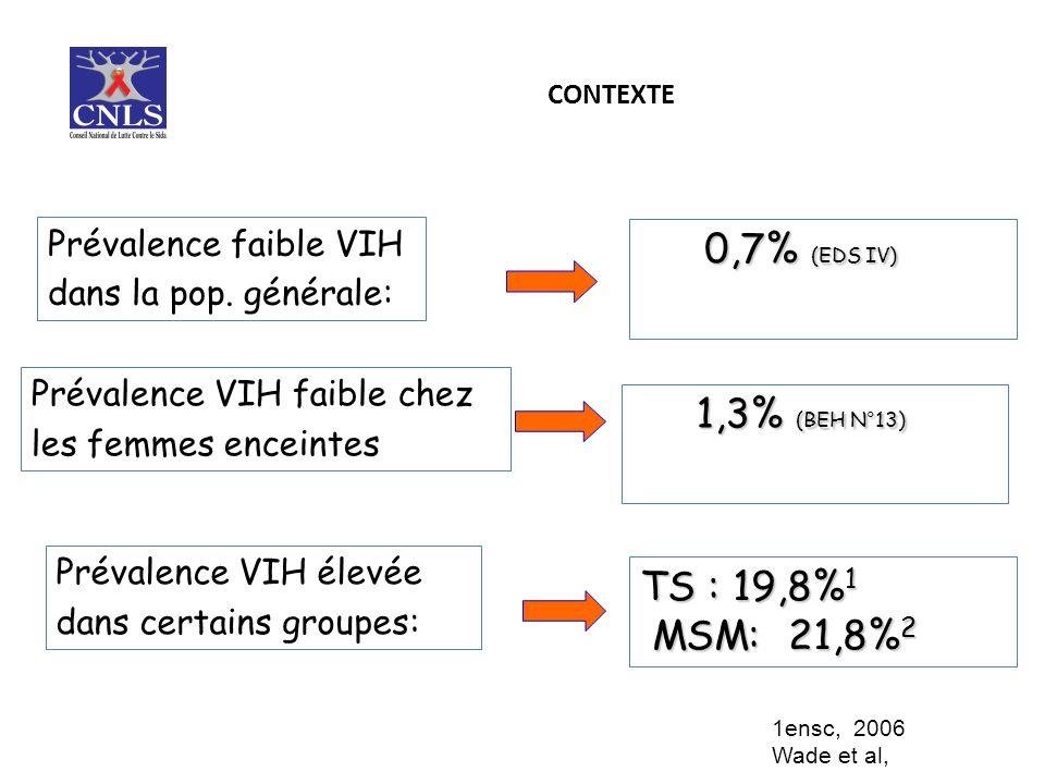CONTEXTE 0,7% (EDS IV) 0,7% (EDS IV) TS : 19,8% 1 MSM: 21,8% 2 MSM: 21,8% 2 Prévalence faible VIH dans la pop.