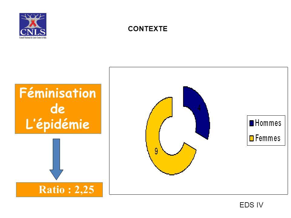 Féminisation de Lépidémie EDS IV Ratio : 2,25 CONTEXTE