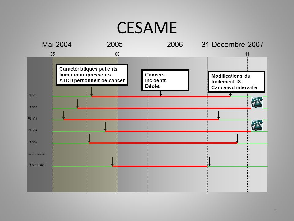 Critères inclusion Issue de la cohorte CESAME comportant 11 006 femmes parmi 19 486 patients Ont été inclus pour cette étude, les cas de grossesse au sein de la cohorte CESAME déclarés à partir de 2005.