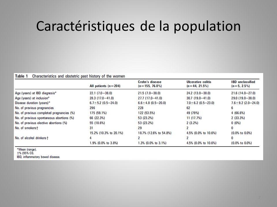 Discussion: données des études précédentes sur thiopurines et grossesse Titre de larticlePopulation + schémaPrématuritéHypotrophieMalformations congénitales Clearly et Al 1 476 patientes traitées par azathioprine pendant la grossesse Francella et Al 2 462 patients dont 155 étaient enceintes/ 6MP avant ou durant conception Norgard et Al 3 900 enfants de patientes MC entre 1996 et 2004 Langagergaard et Al 4 76 grossesses chez 69 femmes sous AZA ou 6MP Goldstein et Al 5 189 femmes traitées par AZA 18