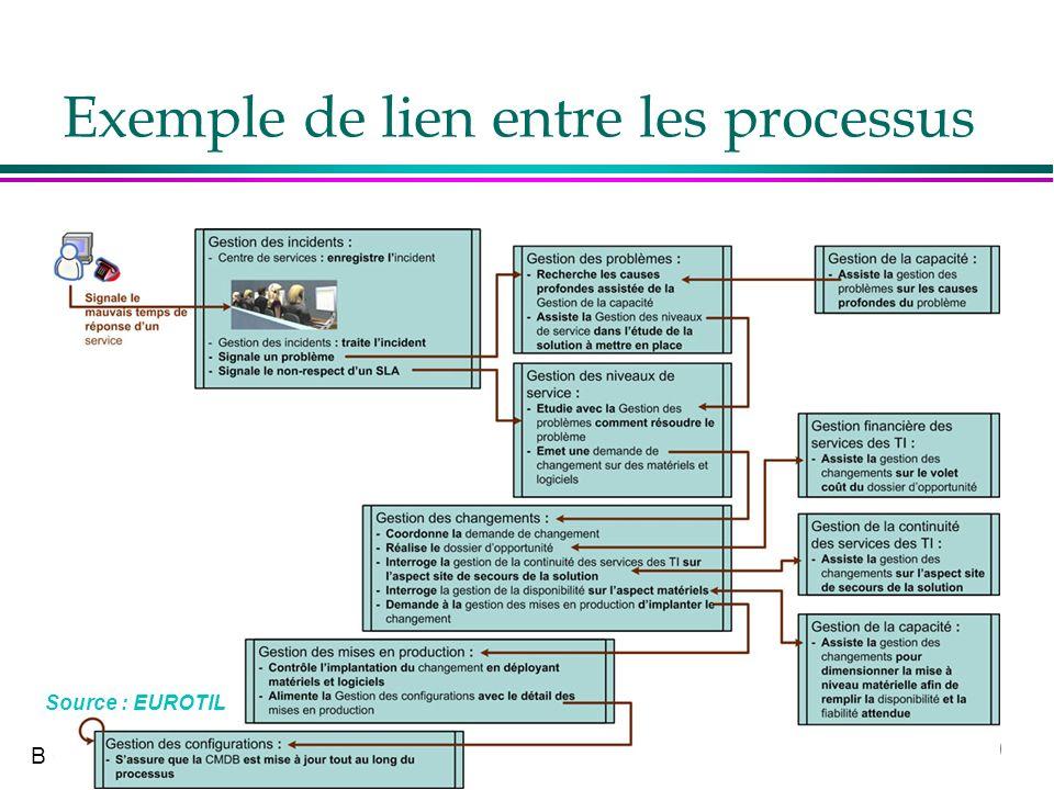 9 B Quinio Exemple de lien entre les processus Source : EUROTIL