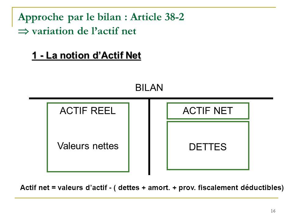 16 Approche par le bilan : Article 38-2 variation de lactif net BILAN ACTIF REEL Valeurs nettes DETTES ACTIF NET 1 - La notion dActif Net Actif net =