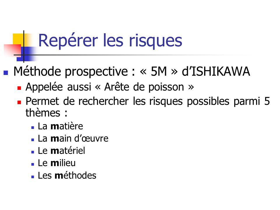 Repérer les risques Méthode prospective : « 5M » dISHIKAWA Appelée aussi « Arête de poisson » Permet de rechercher les risques possibles parmi 5 thème