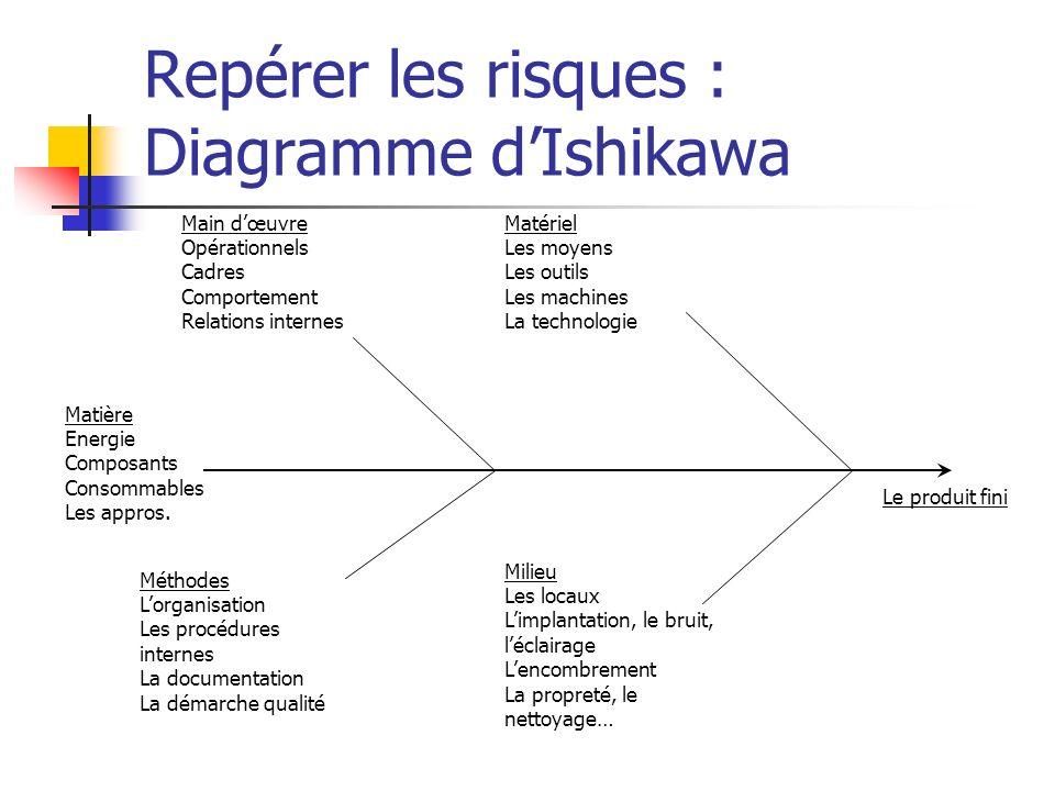 Repérer les risques : Diagramme dIshikawa Matière Energie Composants Consommables Les appros. Main dœuvre Opérationnels Cadres Comportement Relations