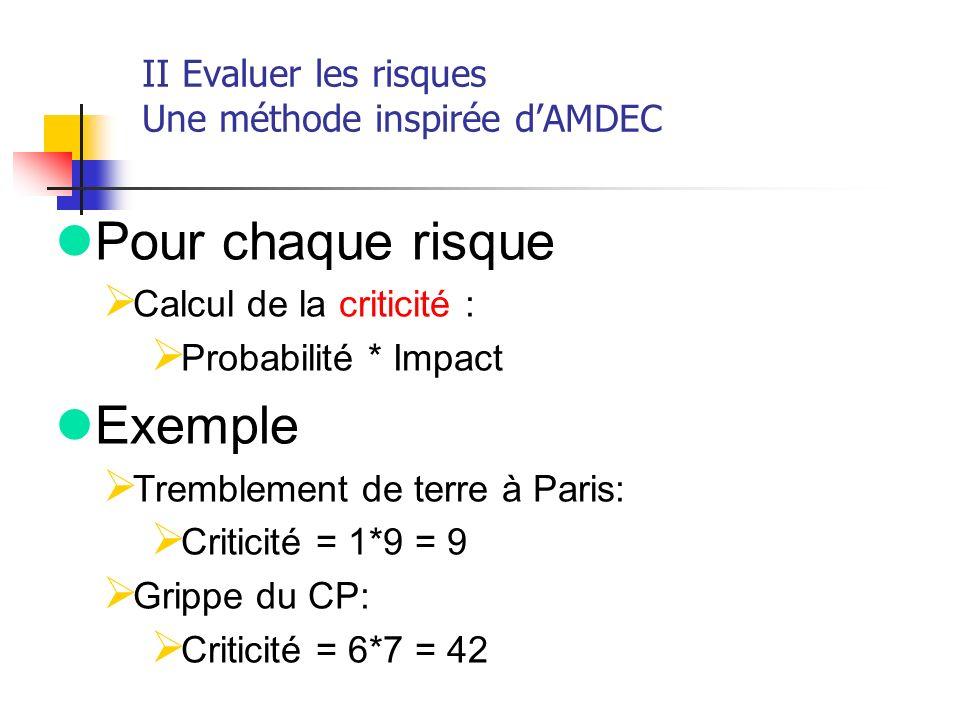 II Evaluer les risques Une méthode inspirée dAMDEC lPour chaque risque Calcul de la criticité : Probabilité * Impact lExemple Tremblement de terre à P
