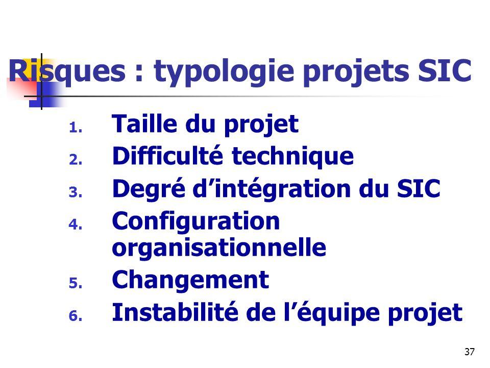 37 Risques : typologie projets SIC 1. Taille du projet 2. Difficulté technique 3. Degré dintégration du SIC 4. Configuration organisationnelle 5. Chan