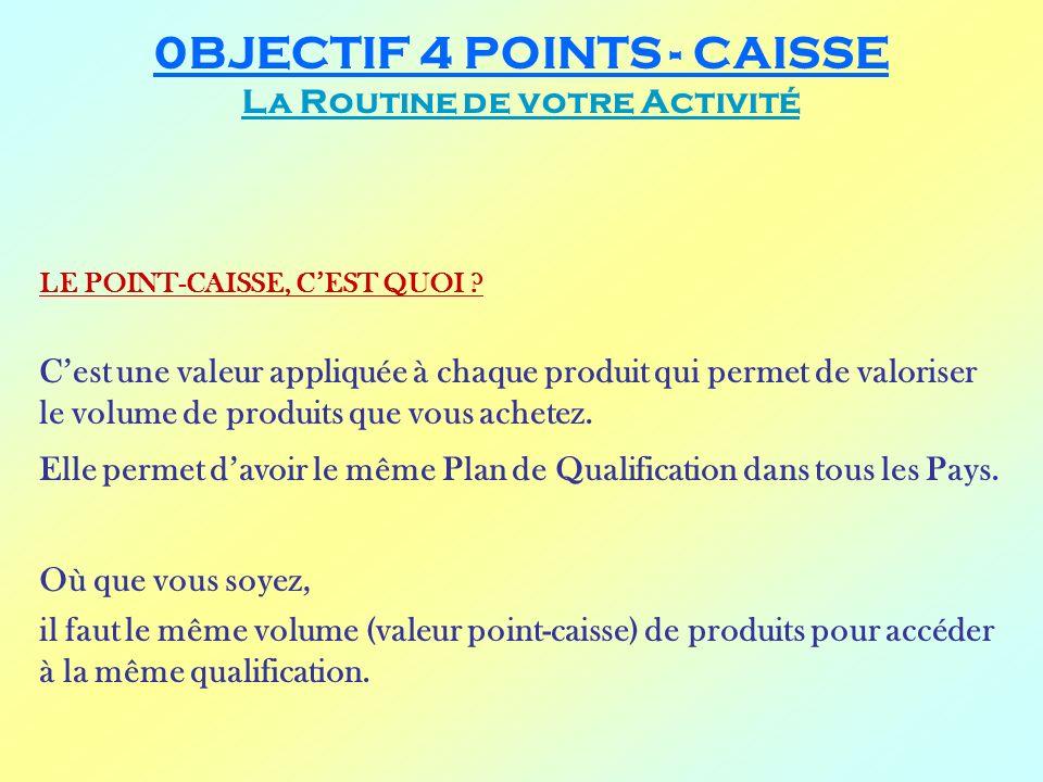 0BJECTIF 4 POINTS - CAISSE La Routine de votre Activité LE POINT-CAISSE, CEST QUOI ? Cest une valeur appliquée à chaque produit qui permet de valorise