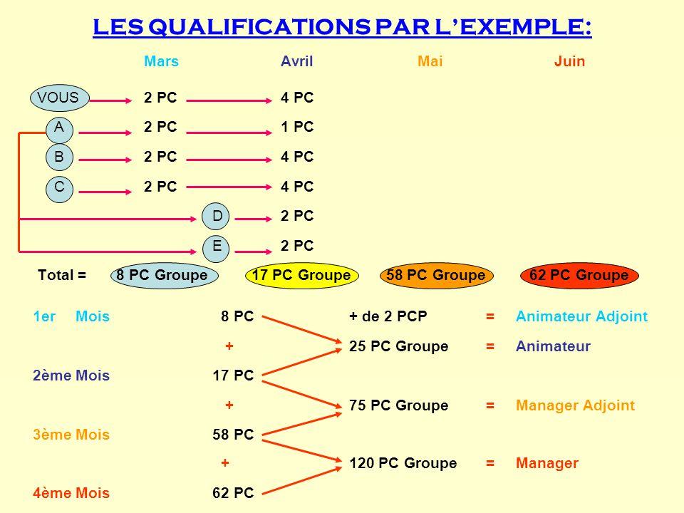 LES QUALIFICATIONS PAR LEXEMPLE: MarsAvrilMaiJuin VOUS2 PC4 PC A2 PC1 PC B2 PC4 PC C2 PC4 PC D2 PC E2 PC Total = 8 PC Groupe 17 PC Groupe 58 PC Groupe