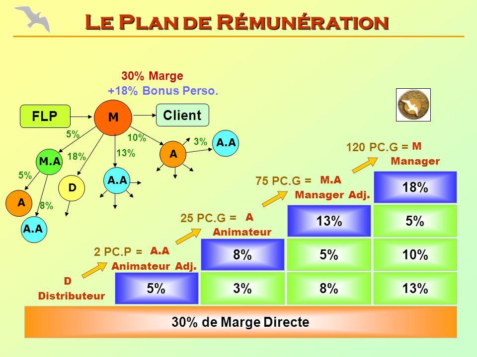 5% Animateur Adj. 120 PC.G = 3%8%13% 30% de Marge Directe 8%5%10% Animateur Manager Adj. 13%5% 18% Manager Distributeur 75 PC.G = 25 PC.G = 2 PC.P = 3