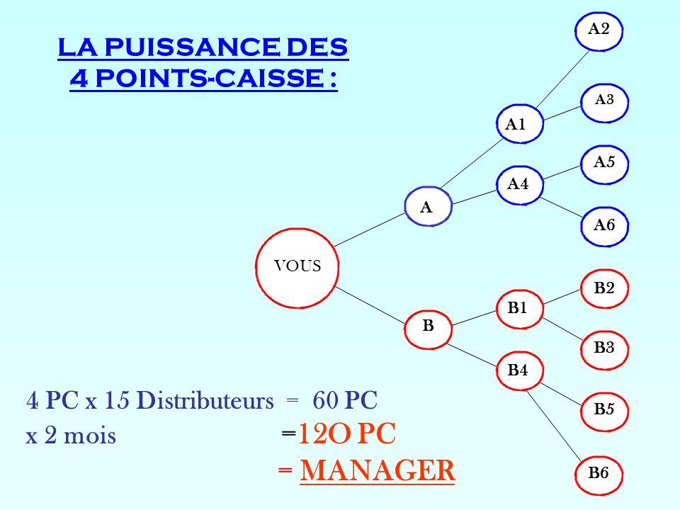 LA PUISSANCE DES 4 POINTS-CAISSE : VOUS B5 B B4 B1 A4 B3 B2 A6 A5 A3 A2 B6 A1 A 4 PC x 15 Distributeurs = 60 PC x 2 mois =12O PC = MANAGER