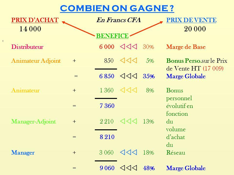 COMBIEN ON GAGNE ? En Francs CFA PRIX DACHAT En Francs CFA PRIX DE VENTE 14 000 20 000 BENEFICE Distributeur 6 000 30%Marge de Base Animateur Adjoint+