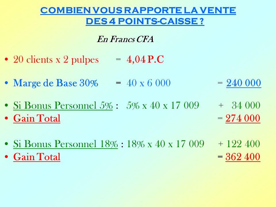 En Francs CFA COMBIEN VOUS RAPPORTE LA VENTE DES 4 POINTS-CAISSE ? En Francs CFA 20 clients x 2 pulpes = 4,04 P.C Marge de Base 30% = 40 x 6 000 = 240