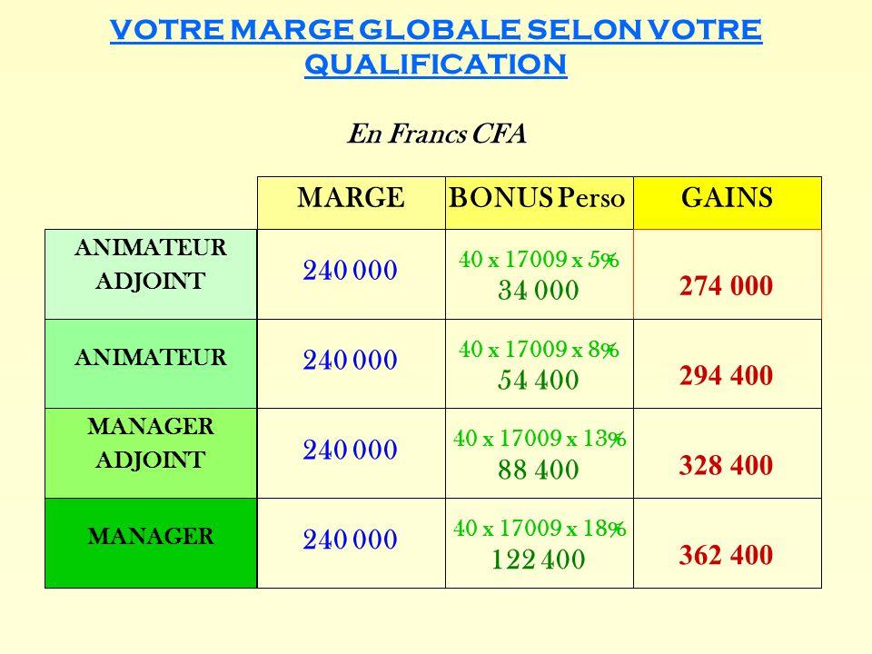 En Francs CFA VOTRE MARGE GLOBALE SELON VOTRE QUALIFICATION En Francs CFA MARGEBONUS Perso 240 000 GAINS 240 000 40 x 17009 x 5% 34 000 40 x 17009 x 8