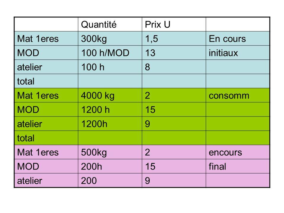 QuantitéPrix U Mat 1eres300kg1,5En cours MOD100 h/MOD13initiaux atelier100 h8 total Mat 1eres4000 kg2consomm MOD1200 h15 atelier1200h9 total Mat 1eres