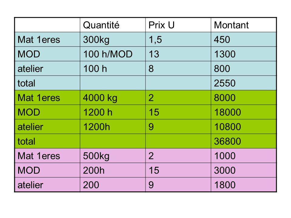 QuantitéPrix UMontant Mat 1eres300kg1,5450 MOD100 h/MOD131300 atelier100 h8800 total2550 Mat 1eres4000 kg28000 MOD1200 h1518000 atelier1200h910800 tot