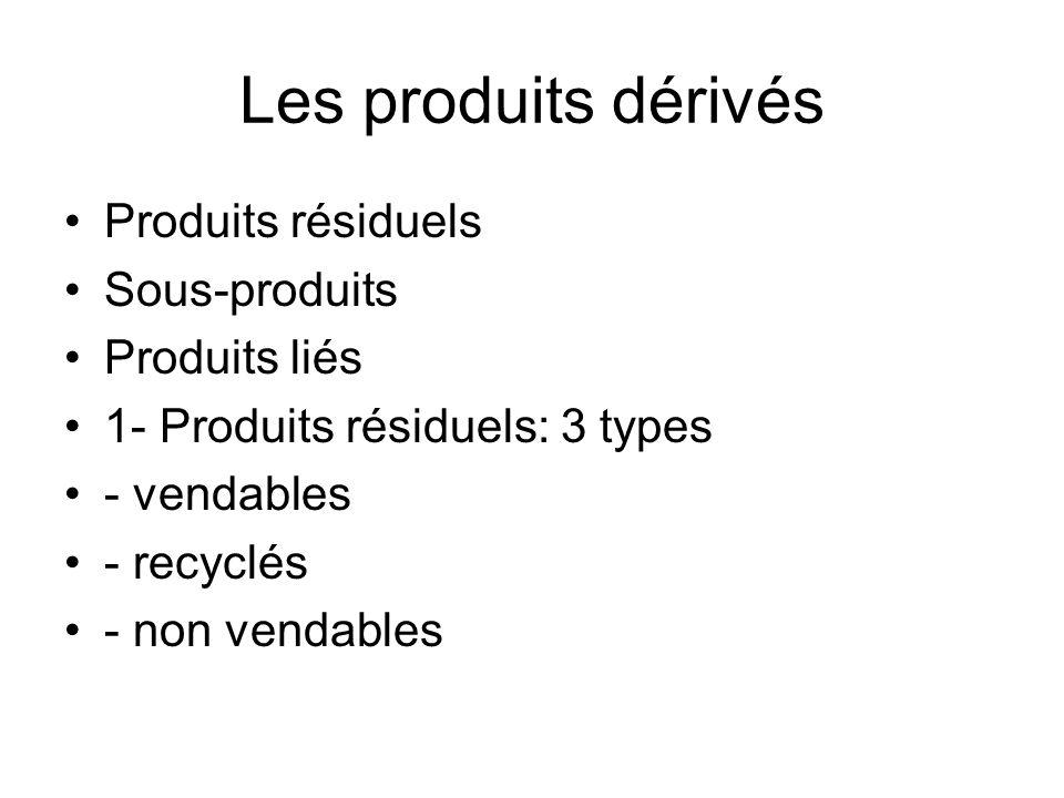 Les produits dérivés Produits résiduels Sous-produits Produits liés 1- Produits résiduels: 3 types - vendables - recyclés - non vendables