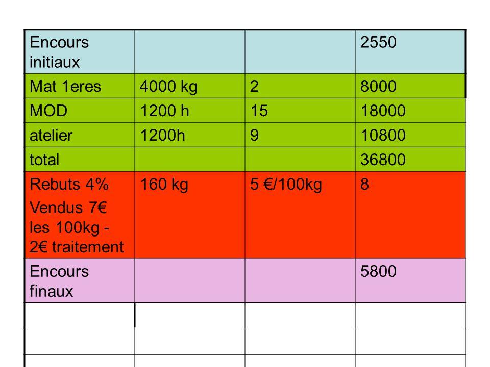 Encours initiaux 2550 Mat 1eres4000 kg28000 MOD1200 h1518000 atelier1200h910800 total36800 Rebuts 4% Vendus 7 les 100kg - 2 traitement 160 kg5 /100kg8