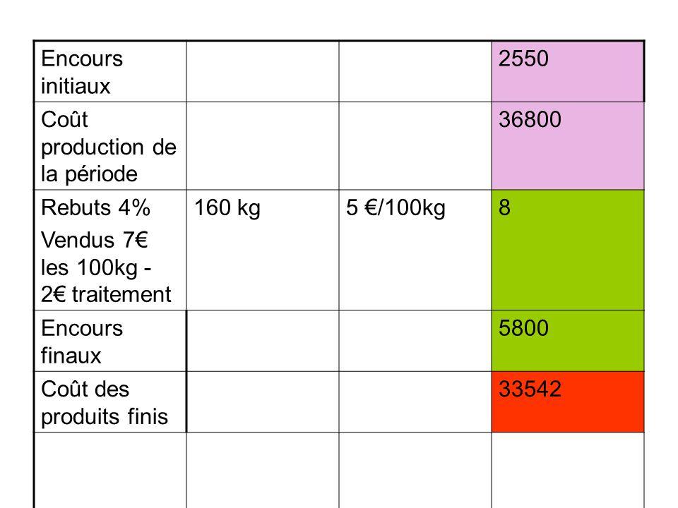 Encours initiaux 2550 Coût production de la période 36800 Rebuts 4% Vendus 7 les 100kg - 2 traitement 160 kg5 /100kg8 Encours finaux 5800 Coût des pro