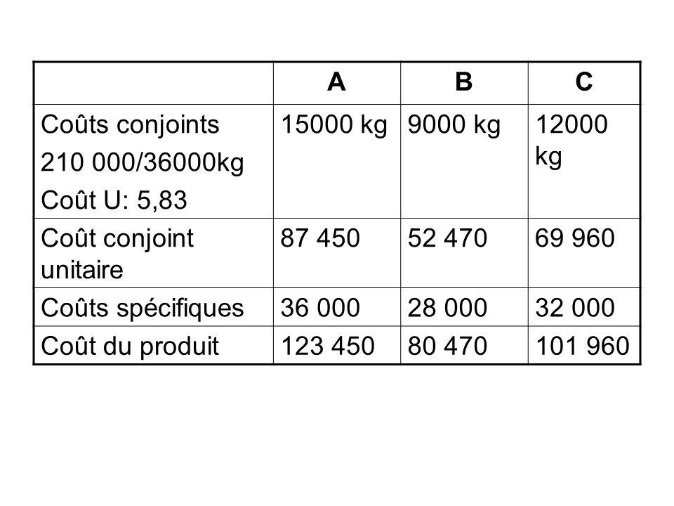 ABC Coûts conjoints 210 000/36000kg Coût U: 5,83 15000 kg9000 kg12000 kg Coût conjoint unitaire 87 45052 47069 960 Coûts spécifiques36 00028 00032 000