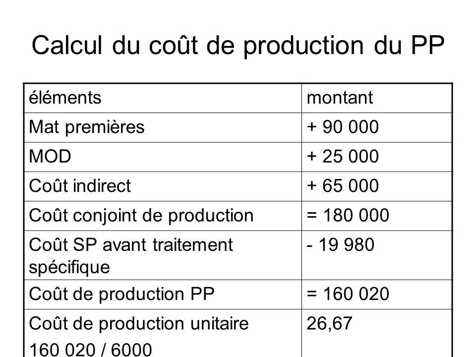 Calcul du coût de production du PP élémentsmontant Mat premières+ 90 000 MOD+ 25 000 Coût indirect+ 65 000 Coût conjoint de production= 180 000 Coût S
