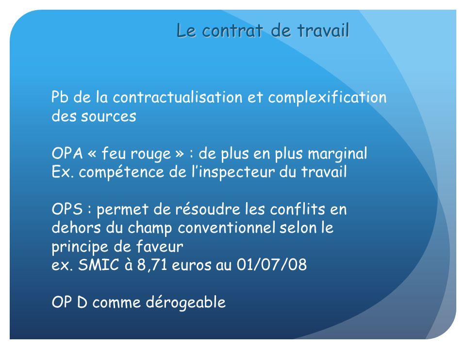 Le contrat de travail Pb de la contractualisation et complexification des sources OPA « feu rouge » : de plus en plus marginal Ex. compétence de linsp
