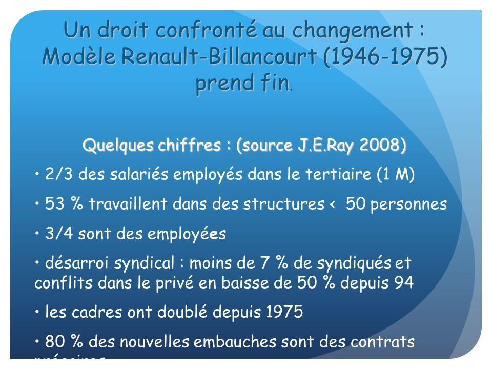 Un droit confronté au changement : Modèle Renault-Billancourt (1946-1975) prend fin Un droit confronté au changement : Modèle Renault-Billancourt (194