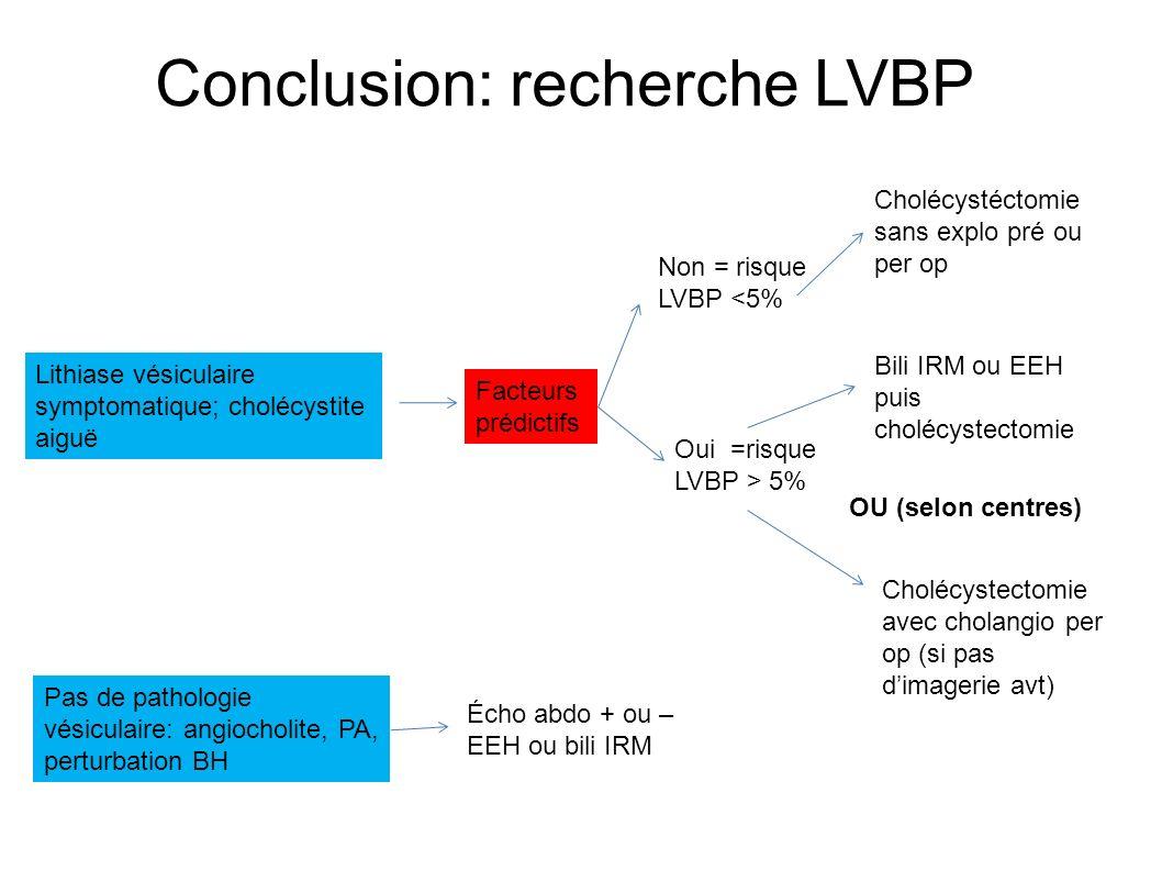 Conclusion: recherche LVBP Lithiase vésiculaire symptomatique; cholécystite aiguë Facteurs prédictifs Non = risque LVBP <5% Cholécystéctomie sans explo pré ou per op Oui =risque LVBP > 5% Bili IRM ou EEH puis cholécystectomie Cholécystectomie avec cholangio per op (si pas dimagerie avt) OU (selon centres) Pas de pathologie vésiculaire: angiocholite, PA, perturbation BH Écho abdo + ou – EEH ou bili IRM