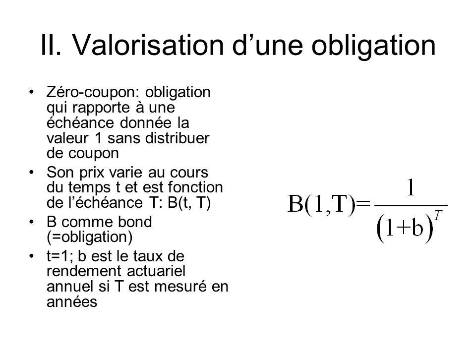 II. Valorisation dune obligation Zéro-coupon: obligation qui rapporte à une échéance donnée la valeur 1 sans distribuer de coupon Son prix varie au co