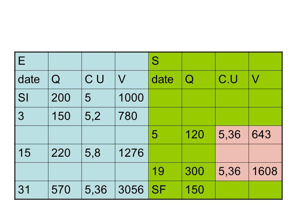 ES dateQC UVdateQC.UV SI20051000 31505,2780 51205,36643 152205,81276 193005,361608 315705,363056SF150