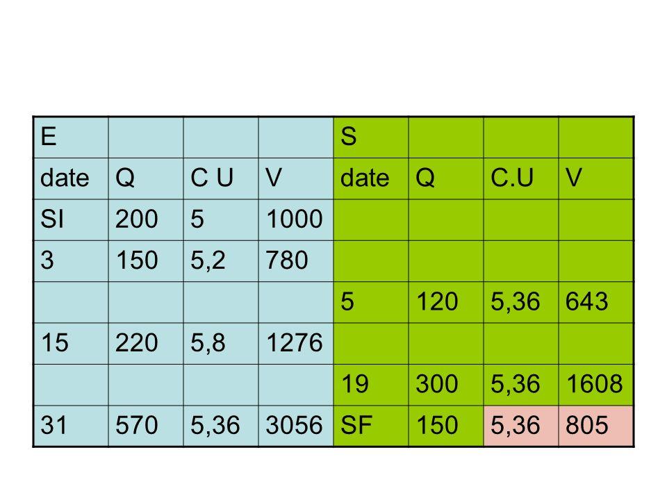 ES dateQC UVdateQC.UV SI20051000 31505,2780 51205,36643 152205,81276 193005,361608 315705,363056SF1505,36805