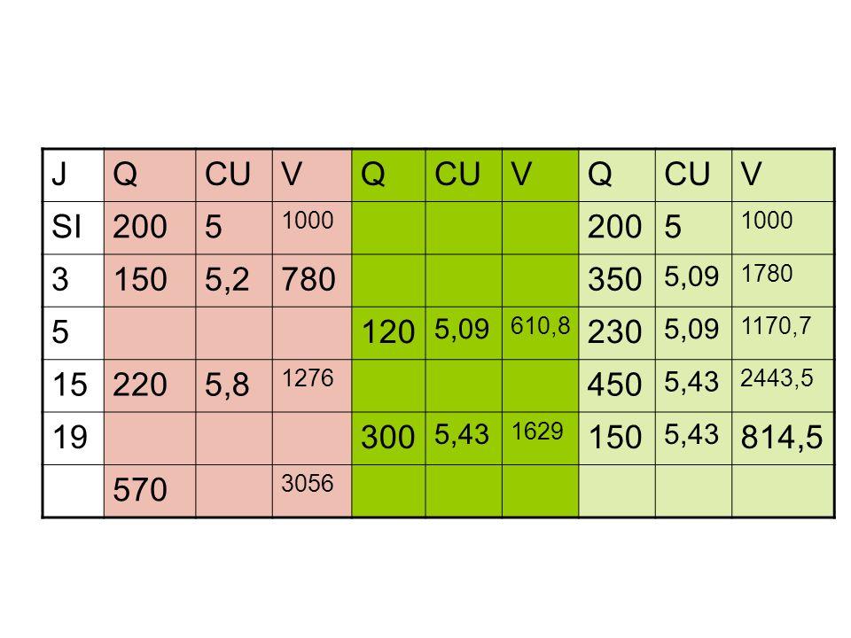 JQCUVQ VQ V SI2005 1000 2005 1000 31505,2780350 5,09 1780 5120 5,09 610,8 230 5,09 1170,7 152205,8 1276 450 5,43 2443,5 19300 5,43 1629 150 5,43 814,5