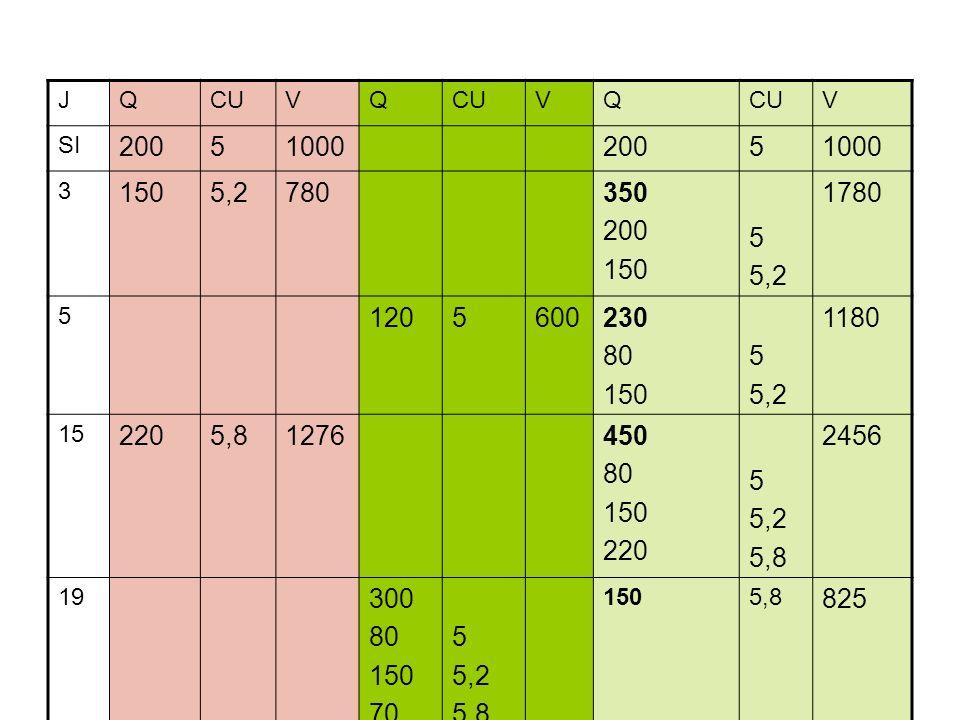 JQCUVQ VQ V SI 2005100020051000 3 1505,2780350 200 150 5 5,2 1780 5 1205600230 80 150 5 5,2 1180 15 2205,81276450 80 150 220 5 5,2 5,8 2456 19 300 80