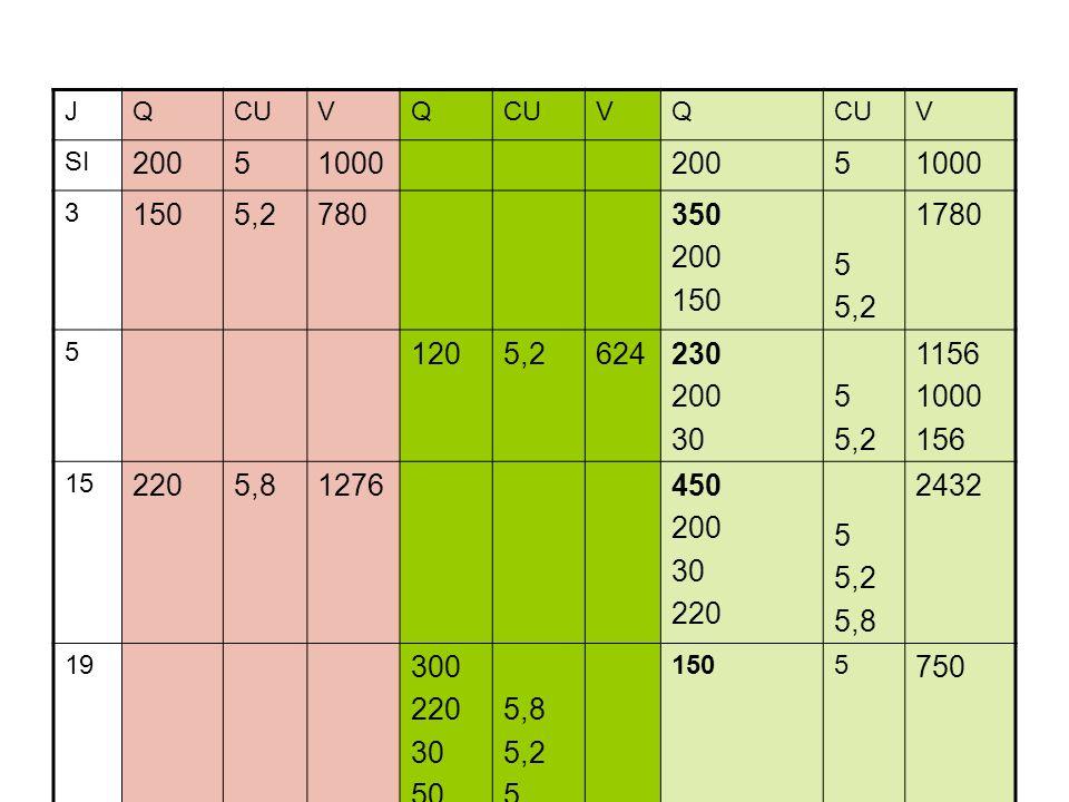 JQCUVQ VQ V SI 2005100020051000 3 1505,2780350 200 150 5 5,2 1780 5 1205,2624230 200 30 5 5,2 1156 1000 156 15 2205,81276450 200 30 220 5 5,2 5,8 2432