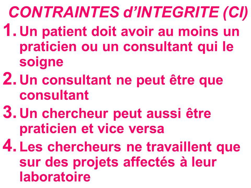 CONTRAINTES dINTEGRITE (CI) 1. Un patient doit avoir au moins un praticien ou un consultant qui le soigne 2. Un consultant ne peut être que consultant