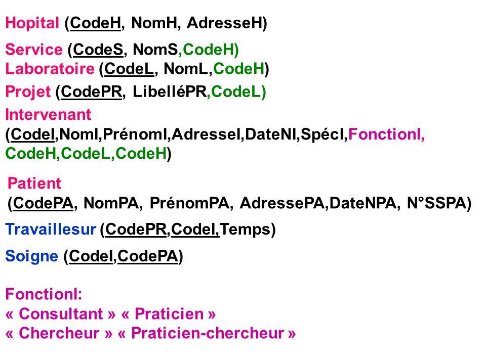 Hopital (CodeH, NomH, AdresseH) Service (CodeS, NomS,CodeH) Laboratoire (CodeL, NomL,CodeH) Projet (CodePR, LibelléPR,CodeL) Travaillesur (CodePR,Code