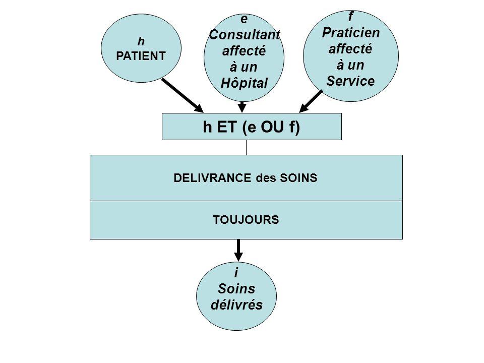 DELIVRANCE des SOINS TOUJOURS i Soins délivrés h PATIENT e Consultant affecté à un Hôpital f Praticien affecté à un Service h ET (e OU f)