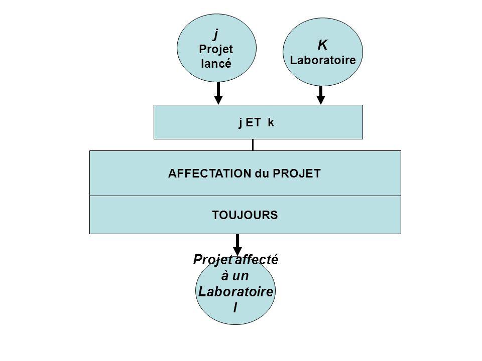 AFFECTATION du PROJET TOUJOURS j Projet lancé K Laboratoire j ET k Projet affecté à un Laboratoire l