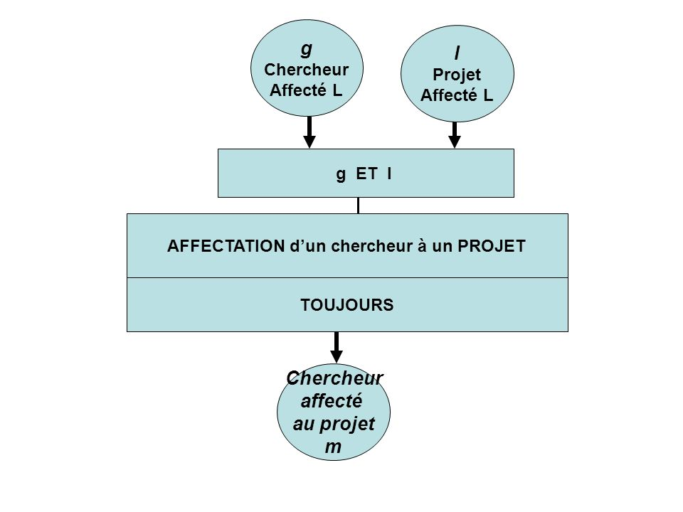 AFFECTATION dun chercheur à un PROJET TOUJOURS g Chercheur Affecté L l Projet Affecté L g ET l Chercheur affecté au projet m