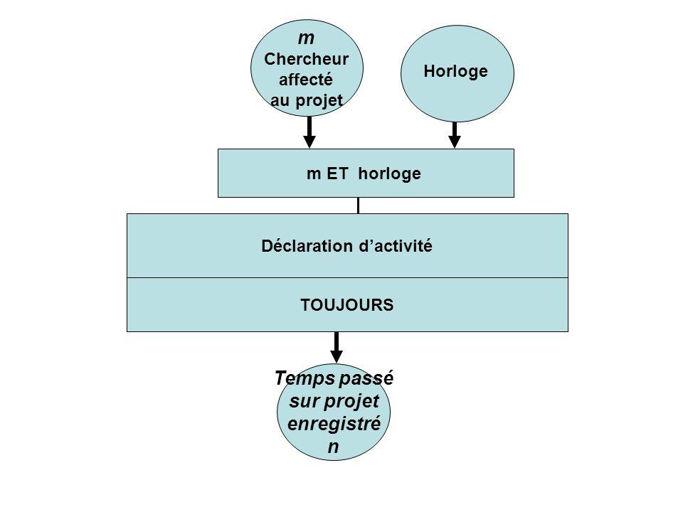 Déclaration dactivité TOUJOURS m Chercheur affecté au projet m ET horloge Temps passé sur projet enregistré n Horloge
