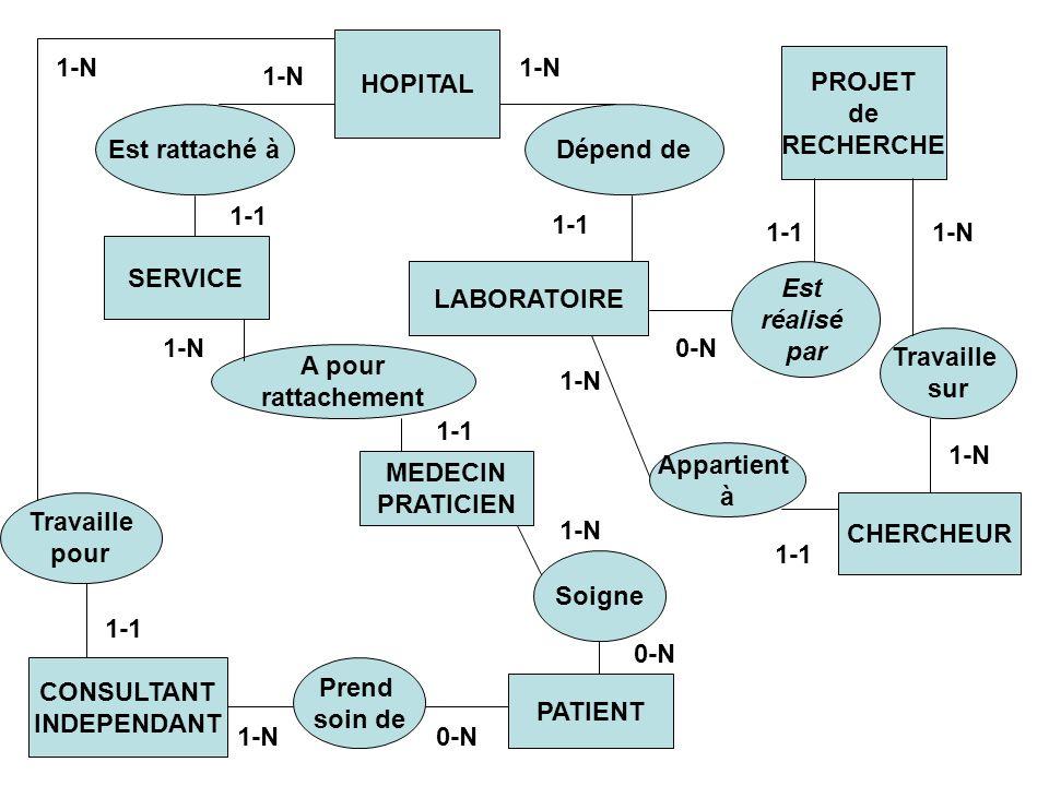 SERVICE HOPITAL LABORATOIRE PROJET de RECHERCHE PATIENT Est réalisé par Est rattaché àDépend de 1-1 1-N 0-N CHERCHEUR Appartient à Travaille sur 1-N 1